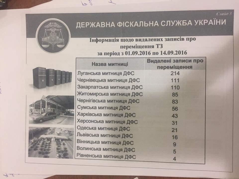 Фотофакт: Коррупция на украинских таможнях значительно увеличилась