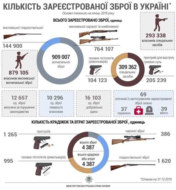 В Украине огнестрельным оружием владеют более 909 тыс граждан