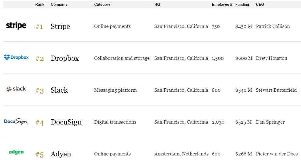 Forbes составил список 100 самых передовых компаний в сфере облачных технологий