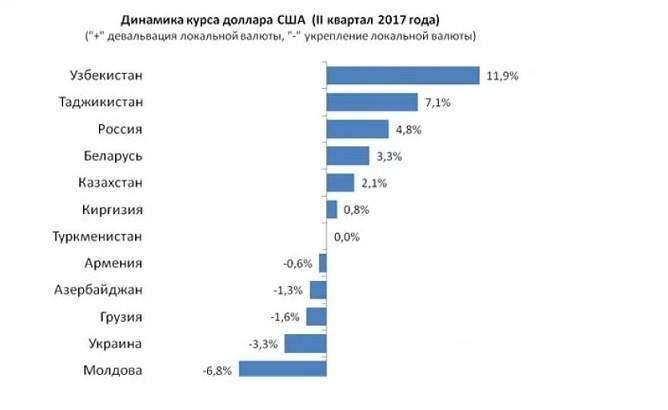 В новом рейтинге валют гривна укрепилась на 3,3%