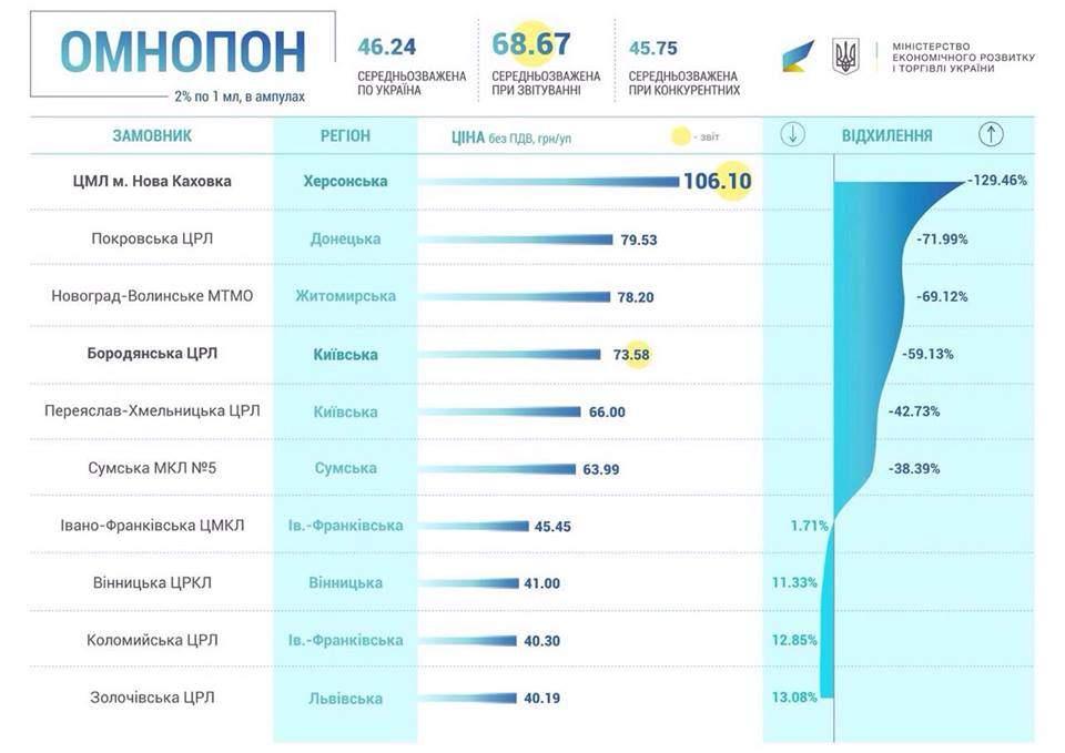 Правительство Украины введет наказание за закупку учреждениями лекарств по завышенным ценам