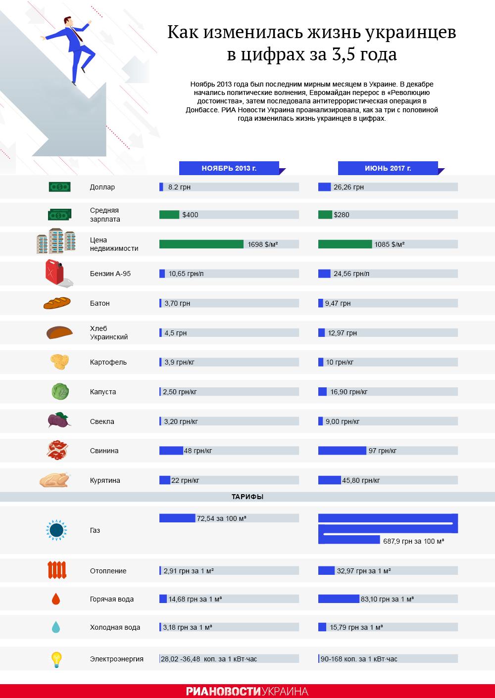 Инфографика: как изменилась жизнь украинцев за 3,5 года