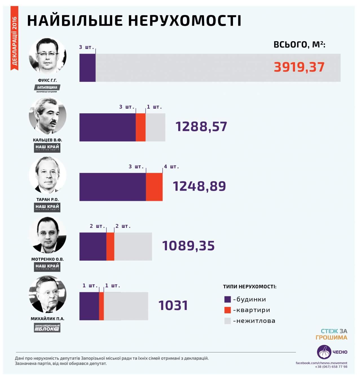 Назван самый богатый владелец недвижимости среди депутатов запорожского горсовета