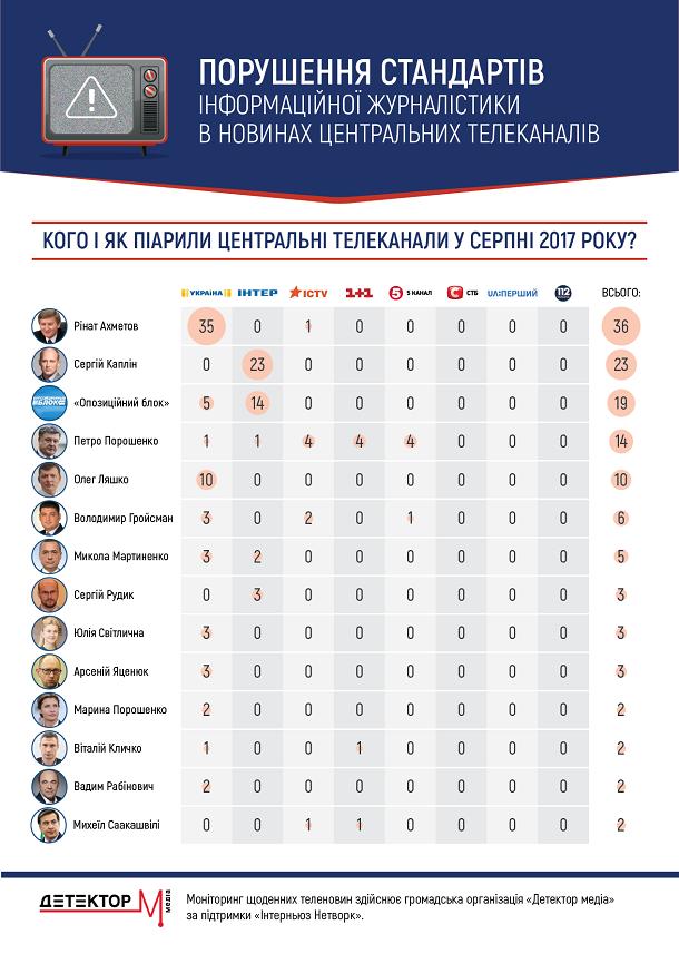 Составлен рейтинг нарушителей среди украинских телеканалов