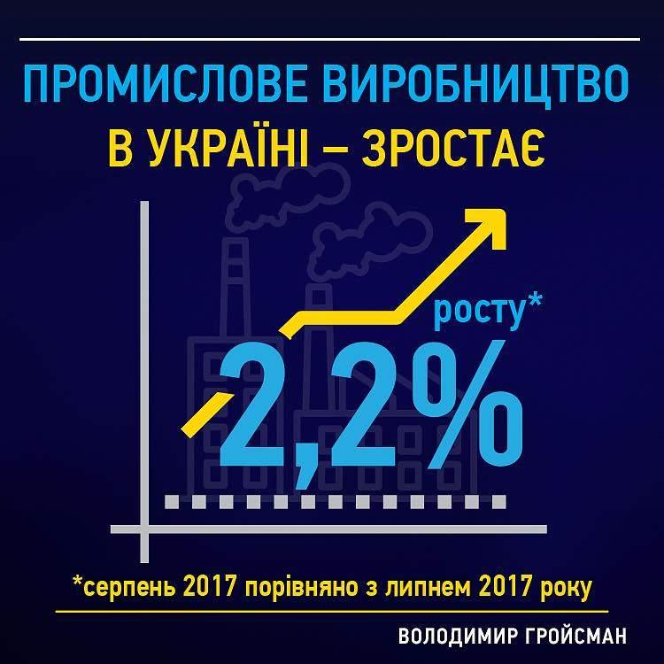Гройсман отметил рост промышленного производства