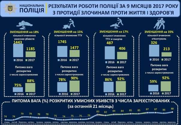 Аброськин сообщил об уменьшении в Украине количества убийств и покушений