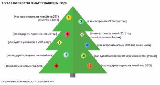 Новогодние запросы украинцев - что ищут в Яндексе