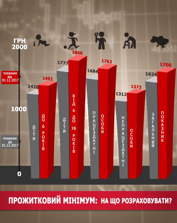 В Украине с 1 декабря прожиточный минимум повысят до 1700 гривен