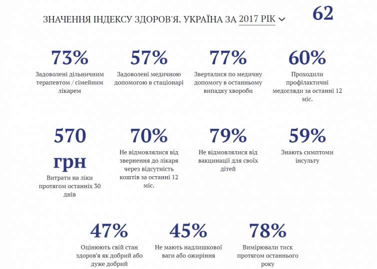 Соцопрос: украинцы занимаются самолечением из-за нехватки средств