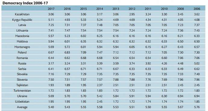 Украина заняла 83 позицию из 167 в рейтинге демократий