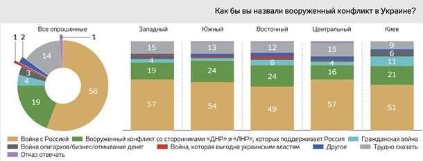 По данным опроса 56% опрошенных родственников погибших на Донбассе бойцов ВСУ считают, что конфликт в Украине это война с РФ