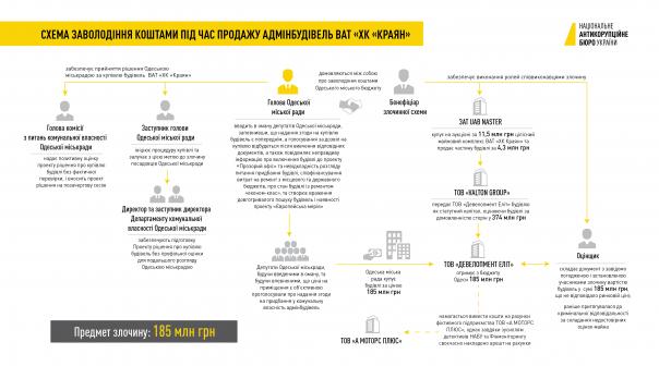 НАБУ пояснило участие Труханова в схеме про продаже
