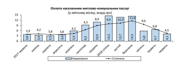 Госстат: Задолженность украинцев за коммунальные услуги возросло до 16,8 млрд гривен
