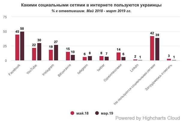 Самая популярная соцсеть в Украине Facebook