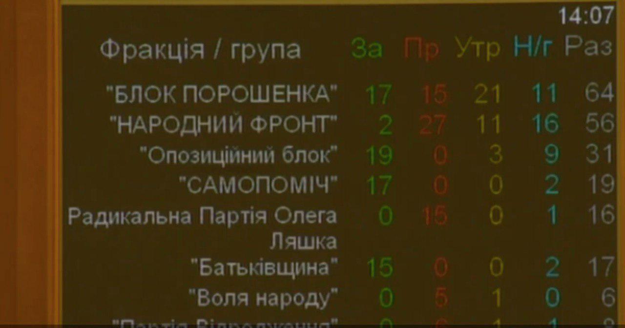 Верховная Рада провалили голосование за новый закон о выборах