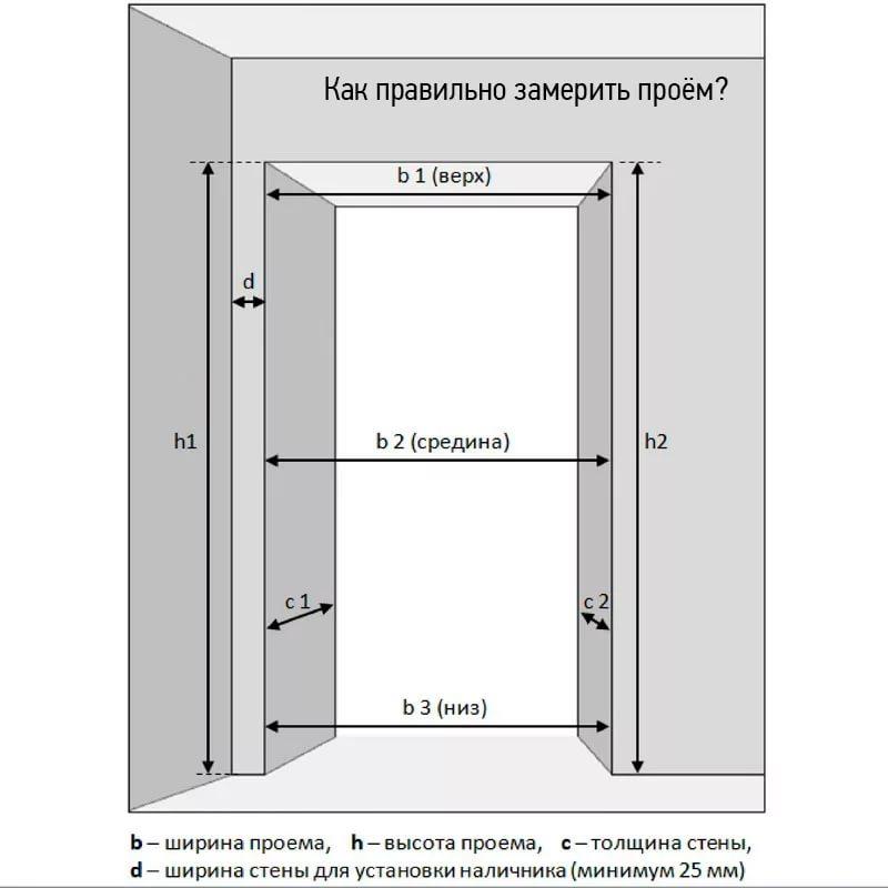 Как измерить проем под установку дверей самостоятельно?