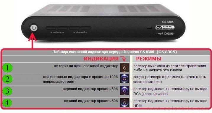 Комплектация и настройка ресивера GS-8306