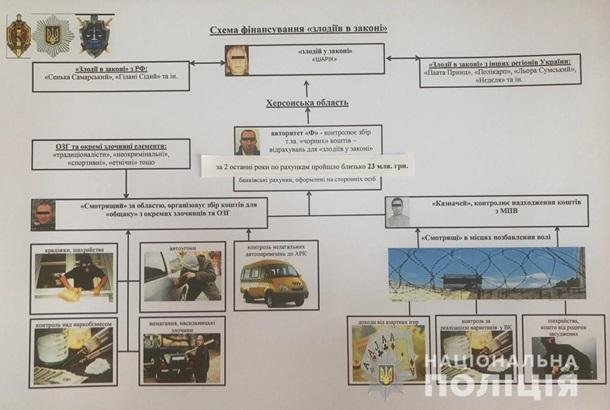 Разоблачена преступная организация контролируемая