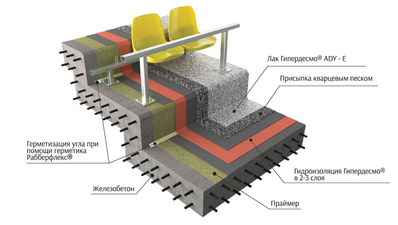 Качественная гидроизоляция зданий любого типа