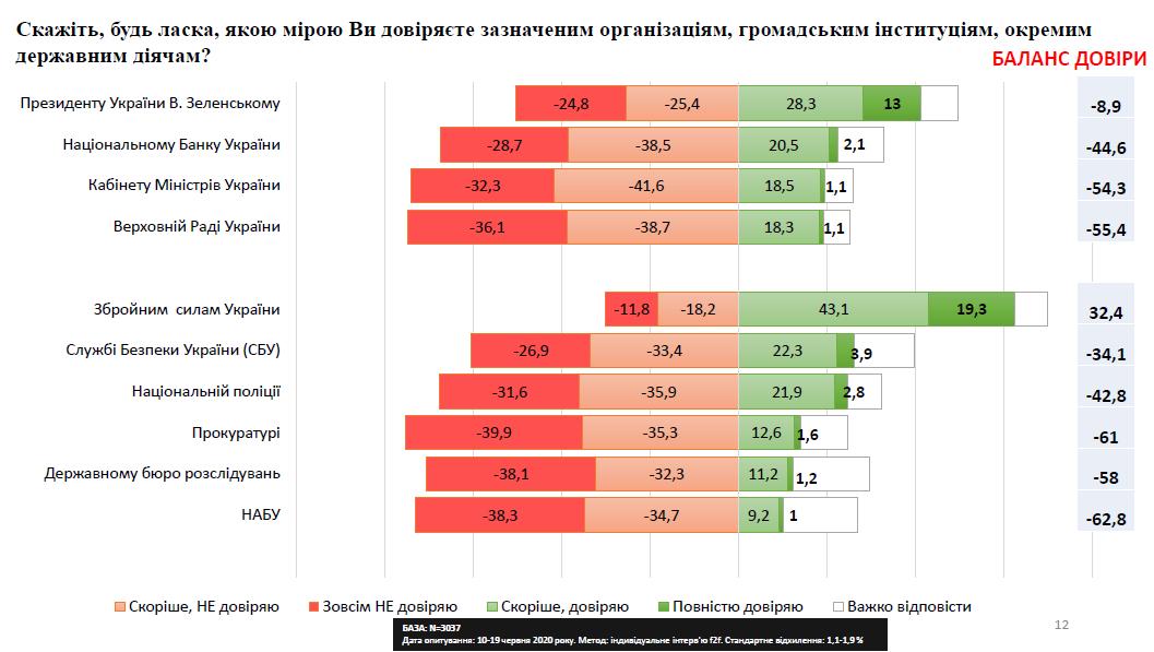 Баланс доверия украинцев к Зеленскому стал негативным