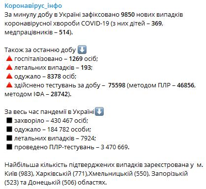 В Украине снова антирекорд по числу зараженных - почти 10 000 человек в сутки