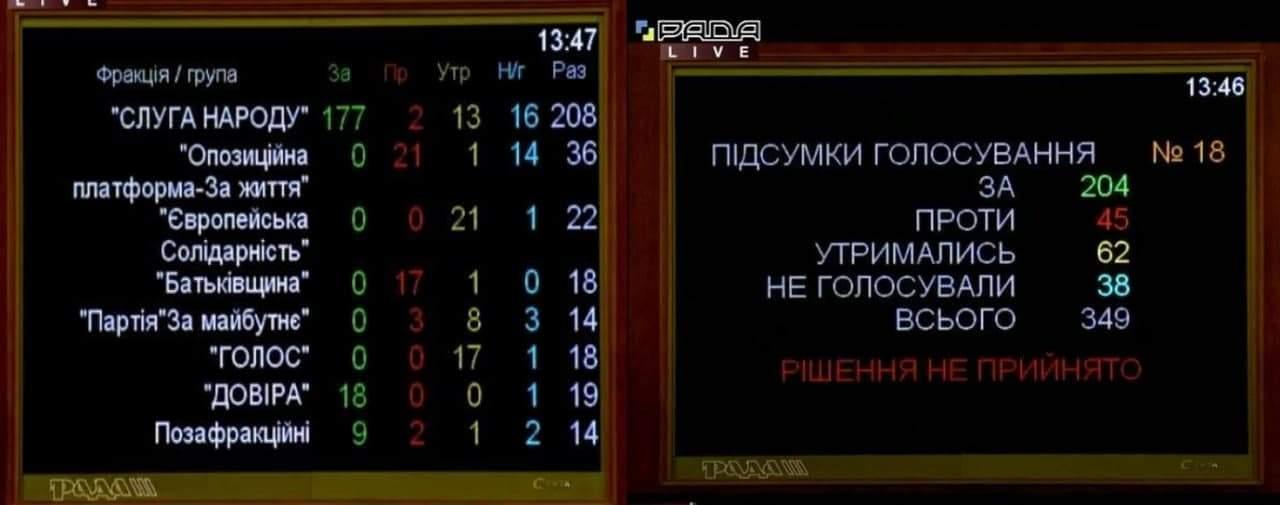 Рада вновь не поддержала назначение Витренко на пост министра энергетики